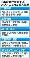 """【経済インサイド】日本の大手商社や電力各社、アジアのLNG販売先を""""あの手この手""""で開…"""