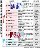 東京五輪のボランティア募集開始 目標は11万人確保 12月上旬締め切り