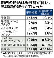 【経済裏読み】バイト時給「千円」時代 飲食系インバウンドで上昇、塾講師少子化でダウン