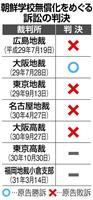 【朝鮮学校訴訟】全国5カ所訴訟は判断分かれる