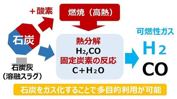 石炭ガス化の原理