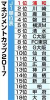 J1は浦和が2連覇 「圧倒的集客力」評価される Jリーグマネジメントカップ