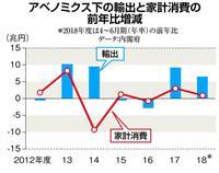 【田村秀男のお金は知っている】米中貿易戦争激化、輸出に依存する日本経済…消費増税の場合…