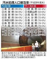 【今週の注目記事】台風銀座は下水道整備が遅れる?汚水処理普及率16年最下位、徳島の事情