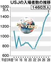 【誘客都市 ~IRが変える大阪~ 第3部(3)】夢洲IR波及効果6900億円 USJの…
