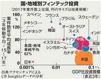 【日曜経済講座】「フィンテック後進国」日本に逆転のチャンス 社会課題解決型ビジネスに成…