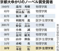 京大ゆかりのノーベル賞受賞者は10人に 「自由な学風」が生み出す