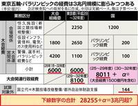 東京五輪・パラ経費3兆円超か 検査院指摘、国支出8011億円に膨らむ