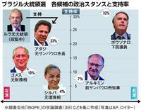 右派と左派の2強対決 7日にブラジル大統領選