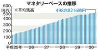【トレンド・ナンバー】マネタリーベース 498821600000000 増加ペースにブ…