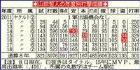 ヤクルト・山田哲、打率3割、30本塁打、30盗塁の「トリプルスリー」を達成