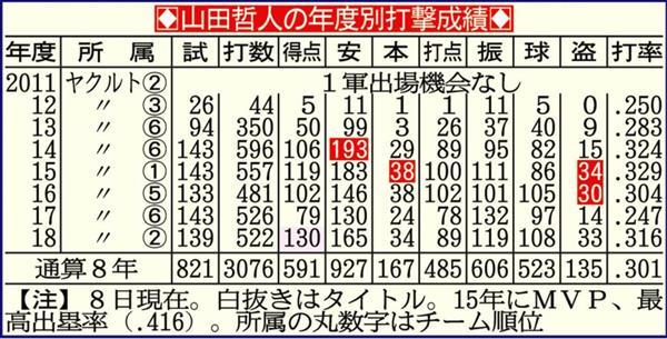 ヤクルト・山田哲、打率3割、30...