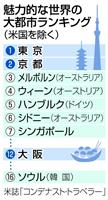 魅力的な世界の大都市、東京が首位 京都、大阪も 米旅行誌