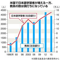 「日本語学びたい」米国で若者増加もクラス存続の危機…日本、支援本格化へ