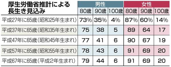 昭和45年生まれは何歳