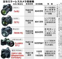 【経済インサイド】ついに1億画素も登場 ミラーレスカメラ 高級化でさらに競争激化 ニコ…