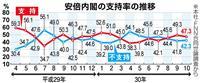 【産経・FNN合同世論調査】内閣支持率47・3% 憲法に自衛隊明記賛成は50・2%