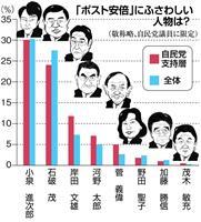 【産経・FNN合同世論調査】ポスト安倍は進次郎氏、石破氏に集中