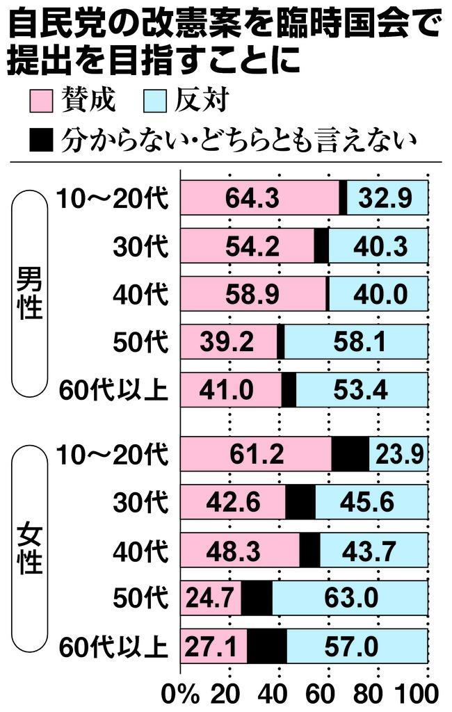 産経・FNN合同世論調査】改憲自...