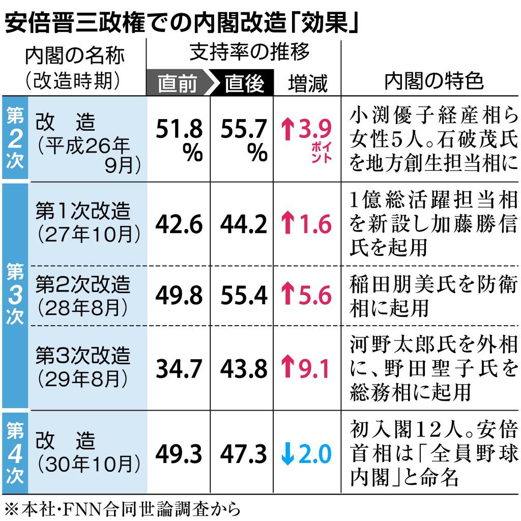 【産経・FNN合同世論調査】内閣改造「評価せず」58%、厳しい結果