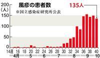 風疹患者が千人突破 昨年の12倍 大流行懸念