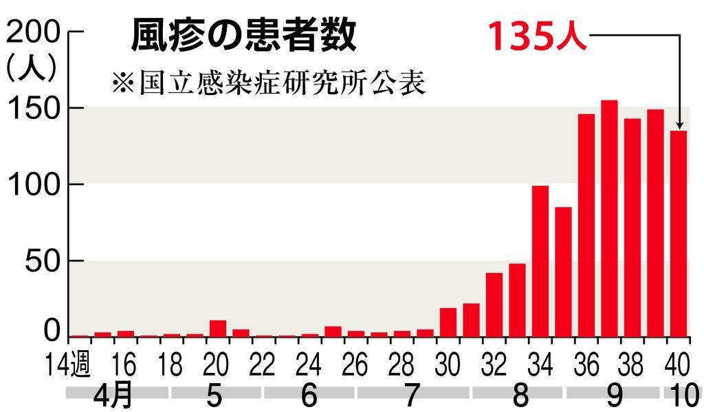 風疹患者が千人突破 昨年の12倍 大流行懸念 - 産経ニュース