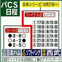 17日プロ野球CSファイナル開幕 菊池、大瀬良が先発