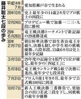【将棋】「平成最後の新人王」 藤井聡太七段「さらなる活躍を」
