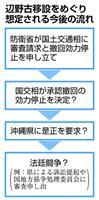 政府、辺野古で沖縄県に対抗措置