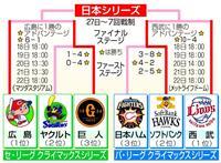 広島が快勝 広6-1巨 クライマックスシリーズ