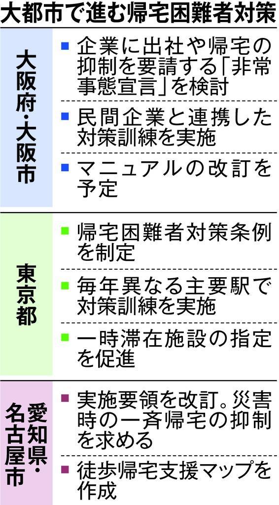 大阪北部地震でも混乱…帰宅困難者対策 大都市で南海トラフ見据…