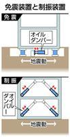 疑惑装置の交換完了、東京五輪後の32年9月…KYB、生産追いつかず