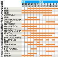 東京パラ 人気競技バランス良く 競技日程大枠固まる