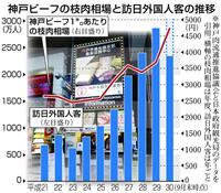 神戸ビーフ ブランド守れ 訪日客人気で価格高騰「偽装」調査へ