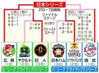 ソフトバンク2連勝で王手 CSファイナル第4戦