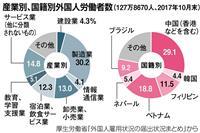 【日曜講座 少子高齢時代】外国人労働者の拡大、本当に日本は救われるのか 論説委員・河合…
