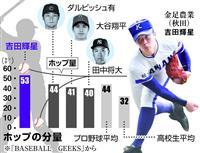 【プロ野球】「プロよりホップする直球」 金足農・吉田の球を専門家が分析 ダルビッシュ、…