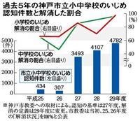 神戸小中のいじめ認知件数過去最多、4782件