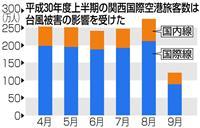 関西空港の上半期旅客数、7年ぶり減 台風21号影響で