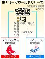 ドジャースが第2戦 Rソックスとのワールドシリーズ