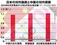 【田村秀男の日曜経済講座】消費税増税はだれのためなのか デフレで余るカネは中国に