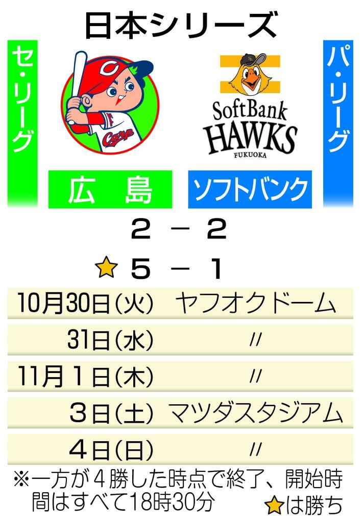 日本シリーズ 第2戦までの結果と今後の予定
