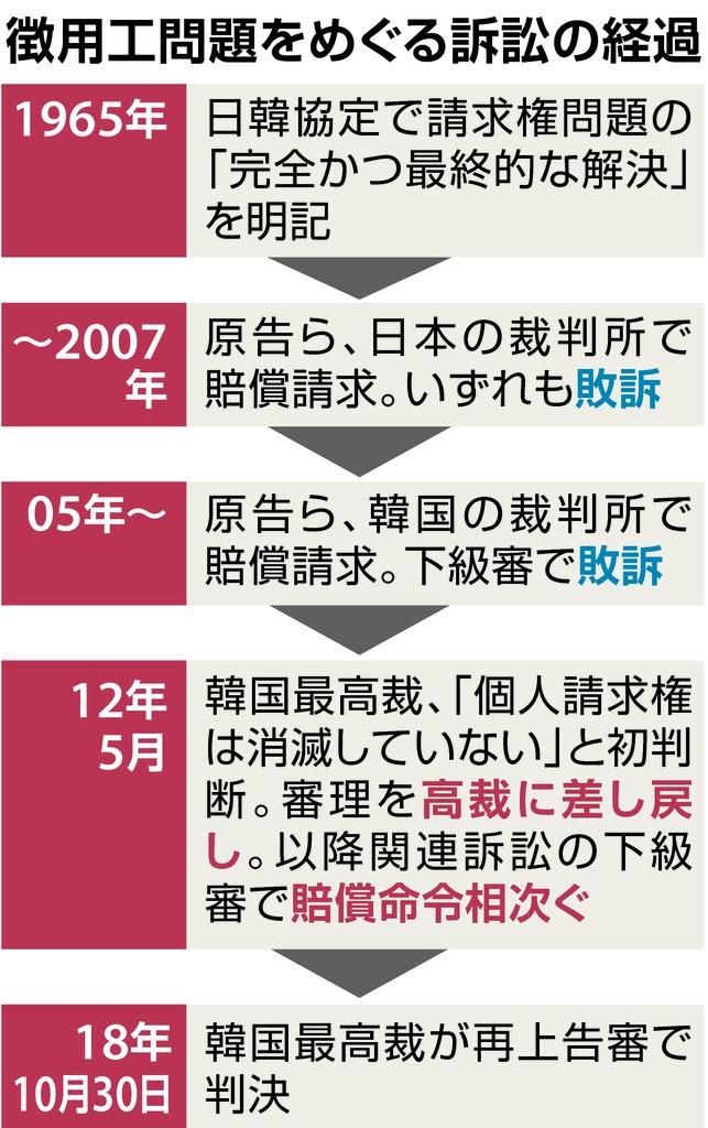 韓国の事情で複雑化した徴用工問題 外交合意すら曖昧に - 産経ニュース