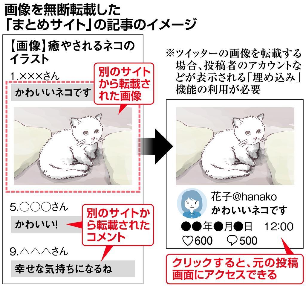 """無料公開」でも無断転載により損害 """"まとめサイト""""側に賠償命令 東京 ..."""