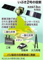 いぶき2号、パリ協定の実効性高める役割 排出量を高精度に観測