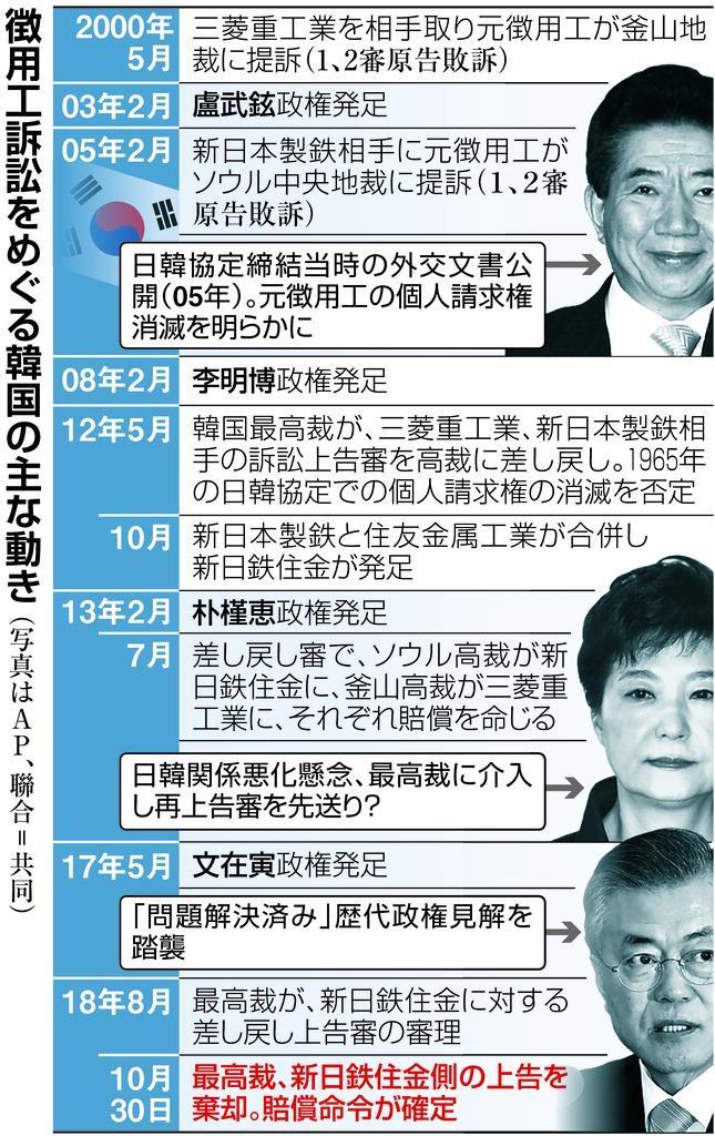 歴代韓国政府見解は「解決済み」 現政権と与党困惑 - 産経ニュース