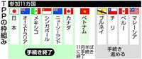 TPP12月30日発効 世界GDPの13%経済圏誕生へ