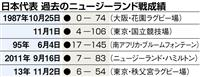 姫野、山下ら先発 ラグビー日本代表が3日にNZ戦