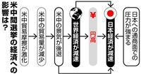 保護主義強める米、世界経済冷え込みも 円高、日本経済に逆風