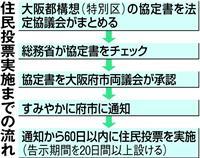 大阪都構想「5月住民投票」先送り検討 維新、参院選後も視野